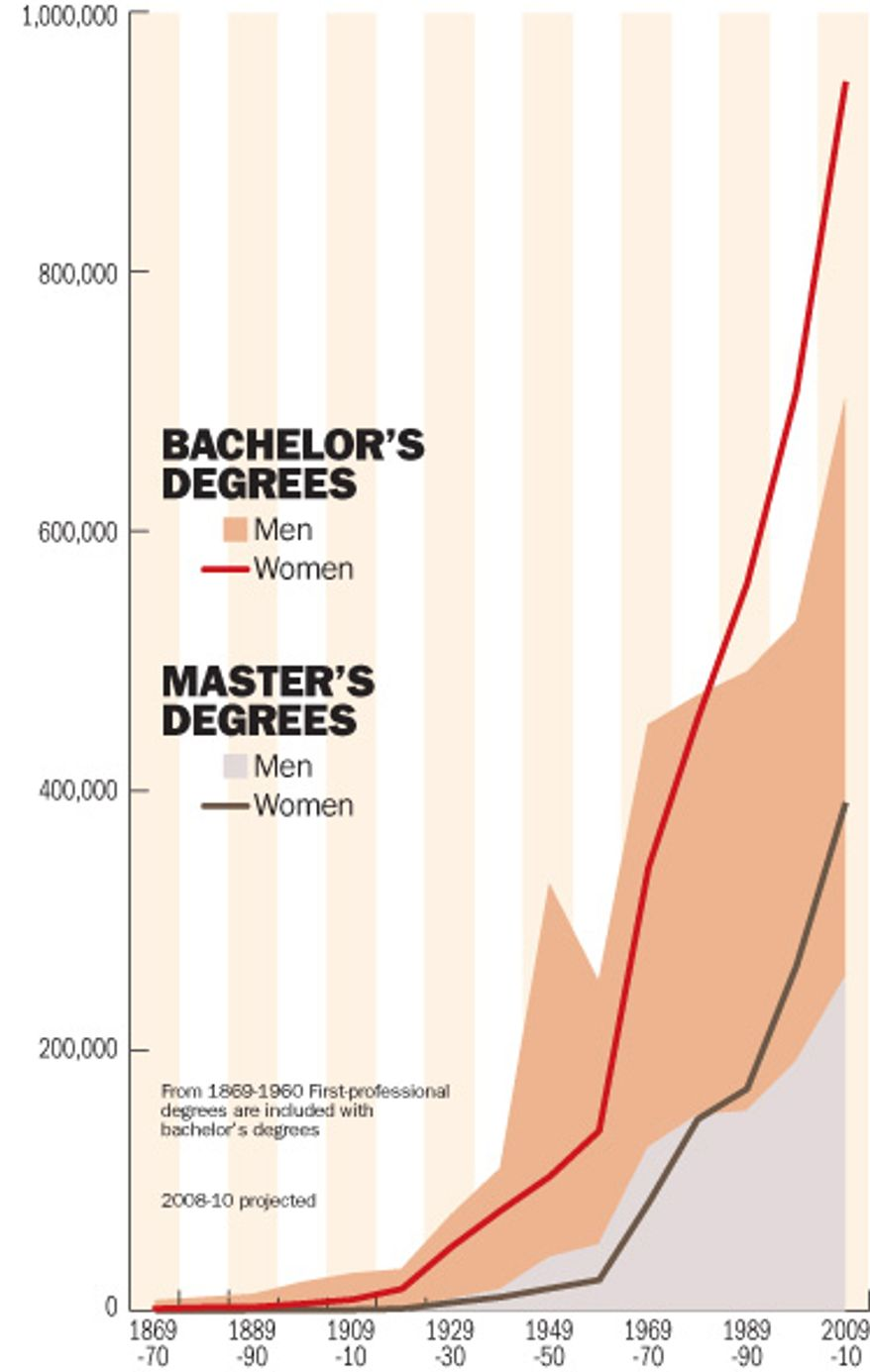 Chart: Sex imbalance: Women are surpassing men in earning college degrees