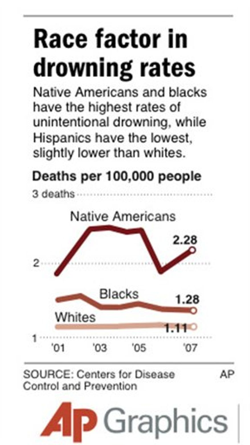 Graphic shows death rates by unintentional drowning for Native Americans, blacks and whites.
