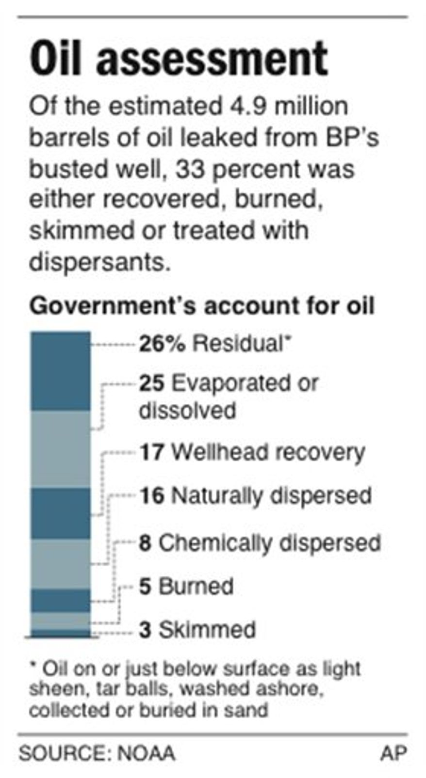 Graphic shows a breakdown of what happened to the oil from the Deepwater Horizon explosion according to the National Incident Command
