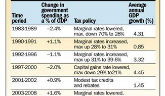 Chart: Economic Policy and Outcomes