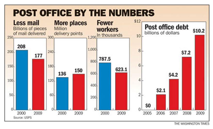 Chart: Post office by the numbers