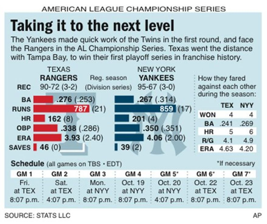 Graphic compares AL Championship Series matchup between the Texas Rangers and N.Y. Yankees