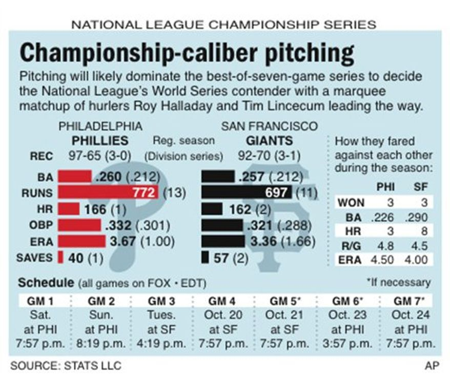 Graphic compares NL Championship Series matchup between the Philadelphia Phillies and San Francisco Giants