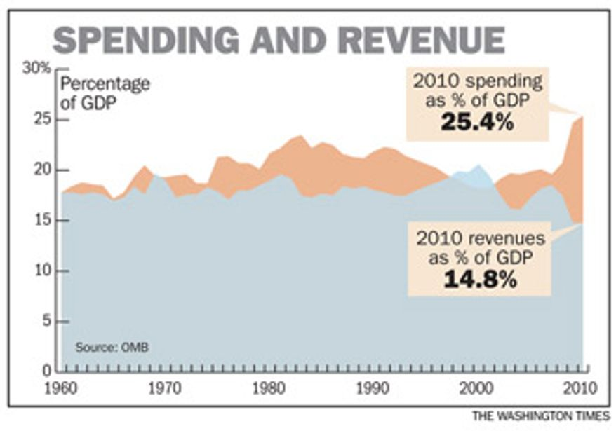 Chart: Spending and revenue