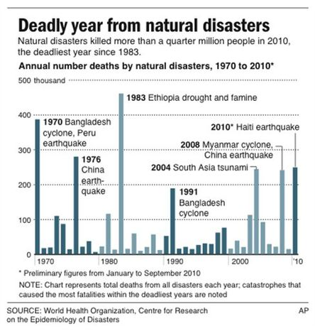 Graphic shows annual number of deaths from natural disasters from 1970 to