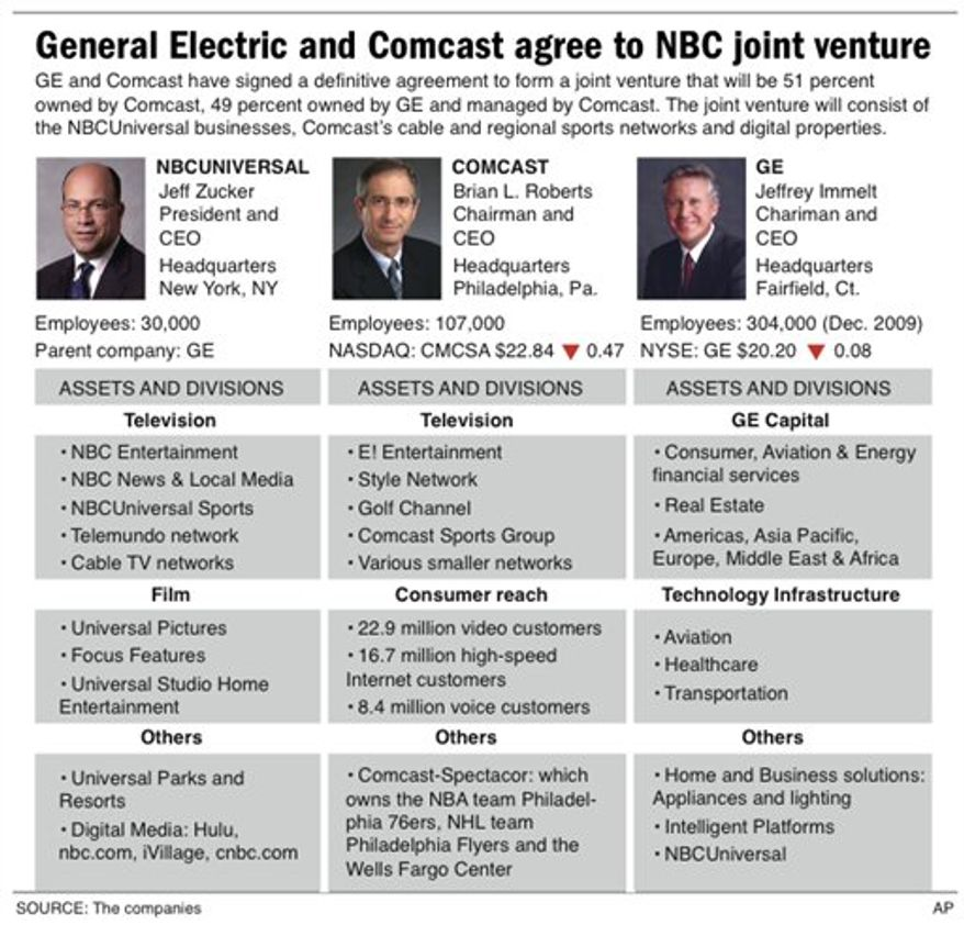 Graphic profiles NBCUniversal, Comcast and GE