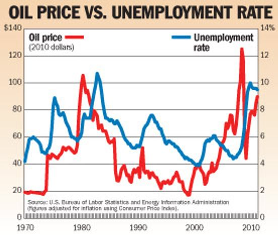 Chart: Oil price vs. unemployment rate