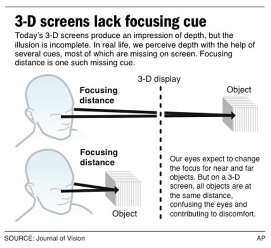 Graphics explains why 3-D displays cause discomfort