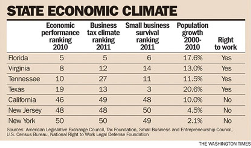 Chart: State economic climate