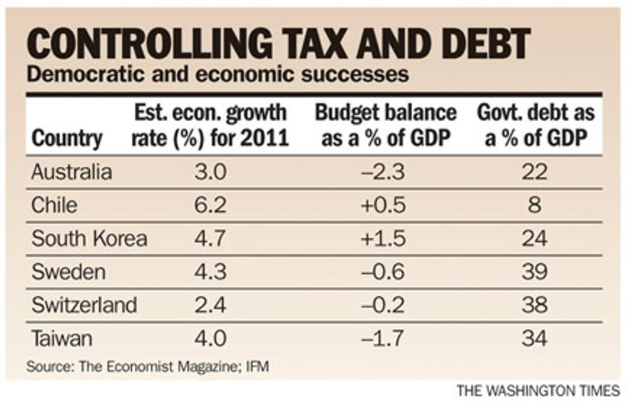 Chart: Controlling tax and debt
