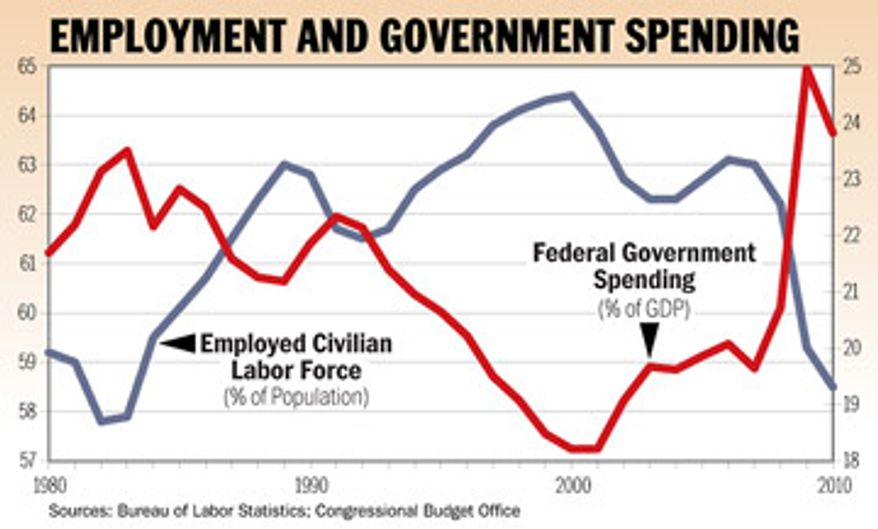 Chart: Employment and Government Spending