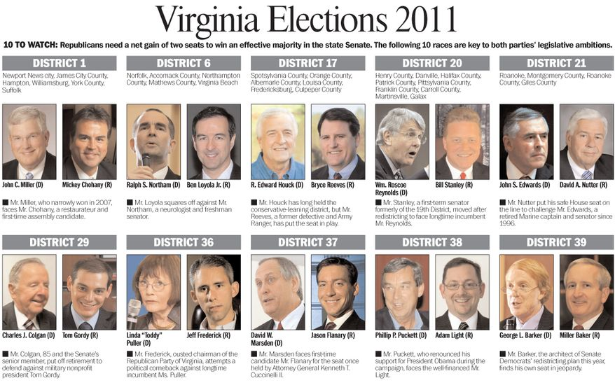 10 TO WATCH: Republicans need a net gain of two seats to win an effective majority in the Virginia state Senate. These 10 races are key to both parties' legislative ambitions.
