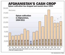 Afghanistan's cash crop: A look at opium cultivation in Afghanistan. (The Washington Times)