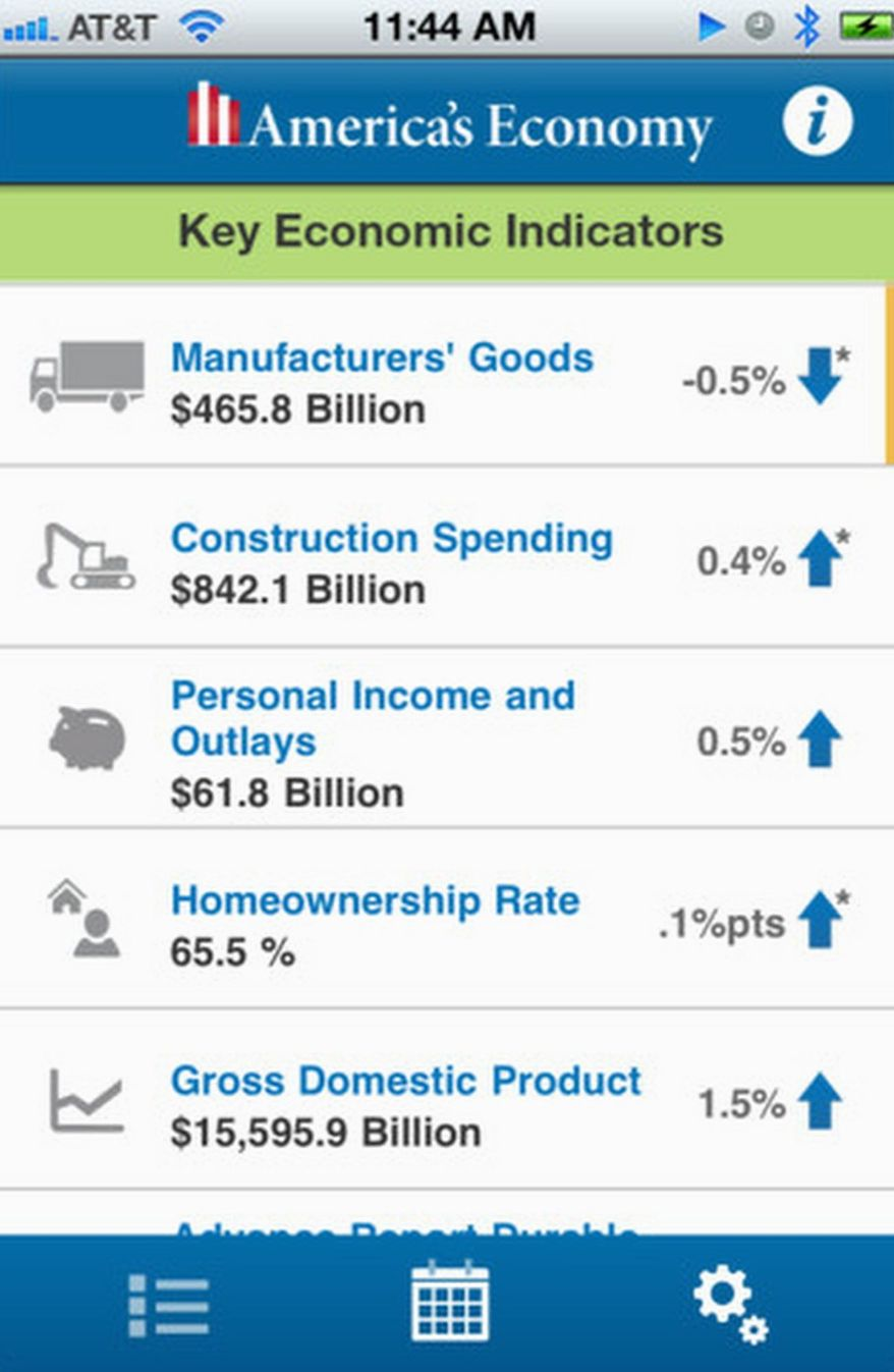 A new mobile app from the U.S. Census Bureau provides real-time updates of 16 key economic indicators from federal agencies and offices. (Census.gov)