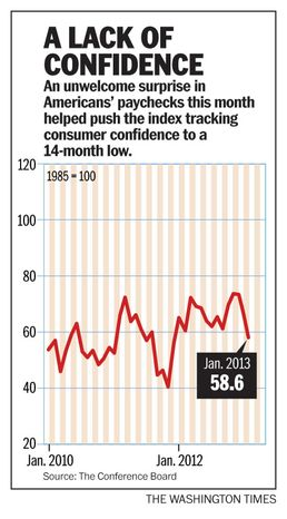 A lack of consumer confidence
