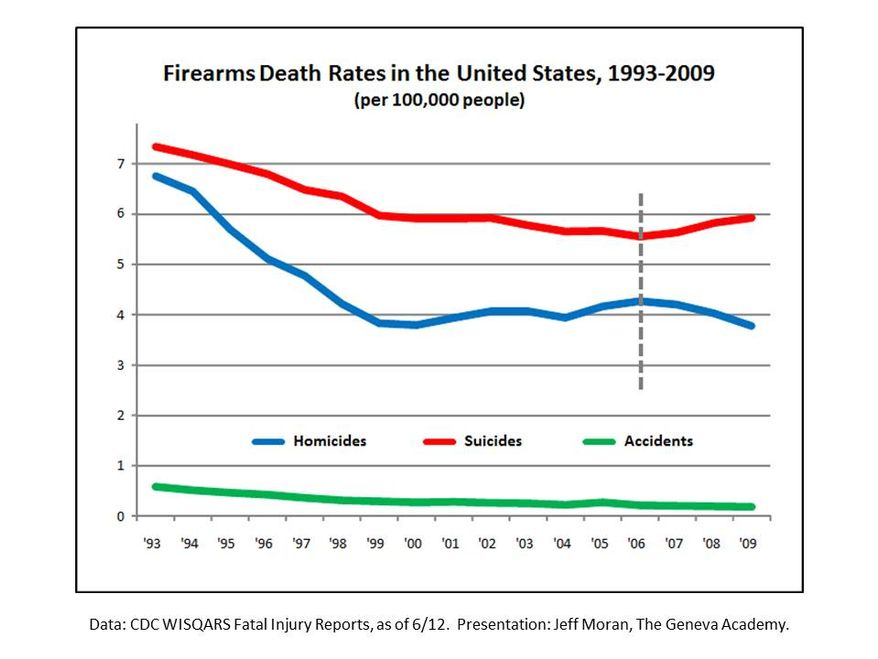 Chart: Firearms Death Rates