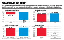 Russia sanctions starting to bite
