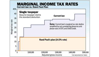 Chart to accompany Moore article of June 22, 2015