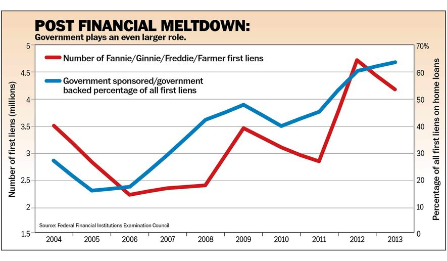 Chart to accompany Moore article of Aug. 24, 2105