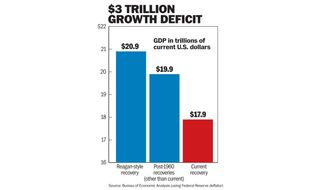 Chart to accompany Moore article of Nov. 9, 2015