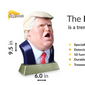 A screenshot from the Kickstarter campaign for the Biggly Bank, a coin-operated piggy bank that spouts Trump-inspired quips when the user deposits a coin in the opening. (Kickstarter)