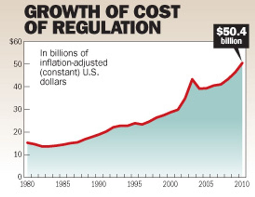 Chart: Growth of cost of regulation