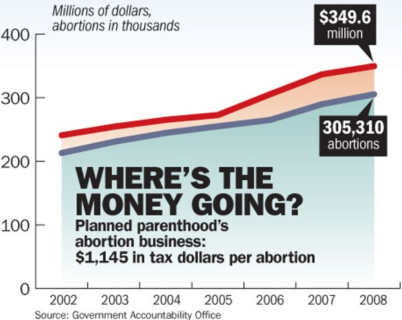 Chart: Where is Planned Parenthood's funding going?