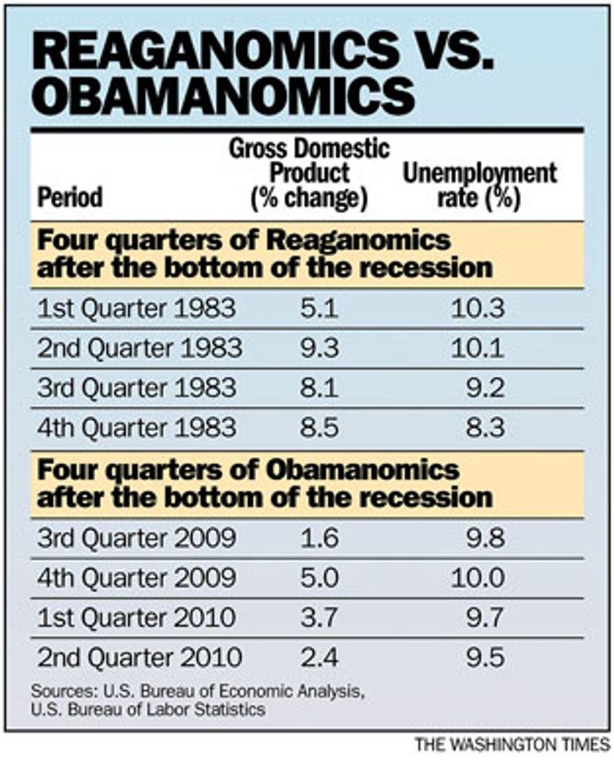 Chart: Reaganomics v. Obamanomics