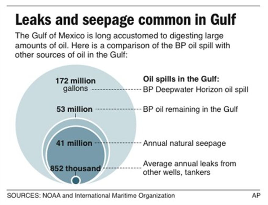 Graphic compares the BP oil spill with other sources of oil in the Gulf of Mexico, such as natural seepage and leaks