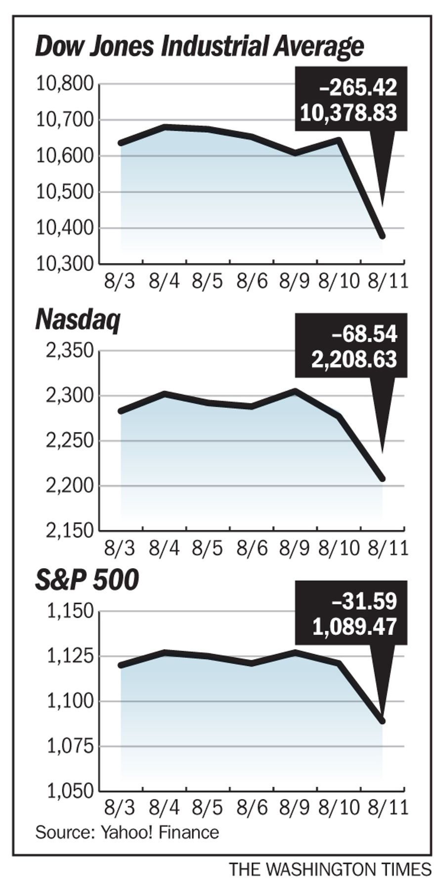 All of the markets dropped for the week of Aug. 3-11, 2010.