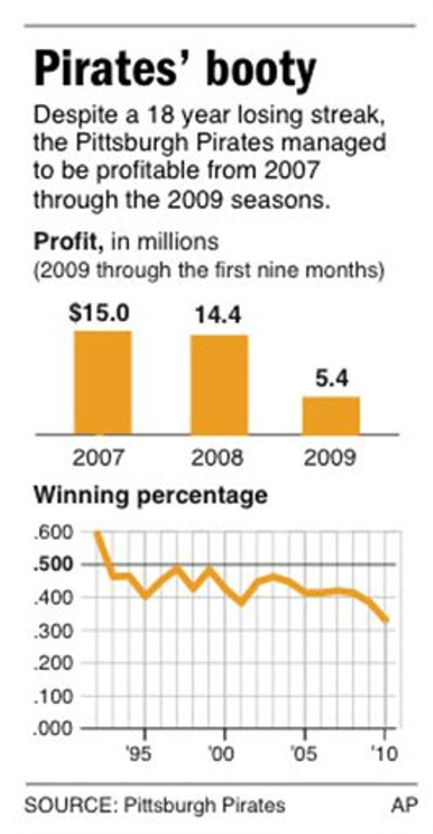 Chart shows the Pittsburgh Pirates team profits (2007-2009) and winning percentage since 1992.
