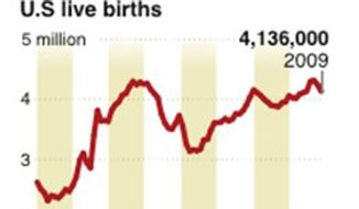 Graphic shows number of births in the U.S. since 1930.