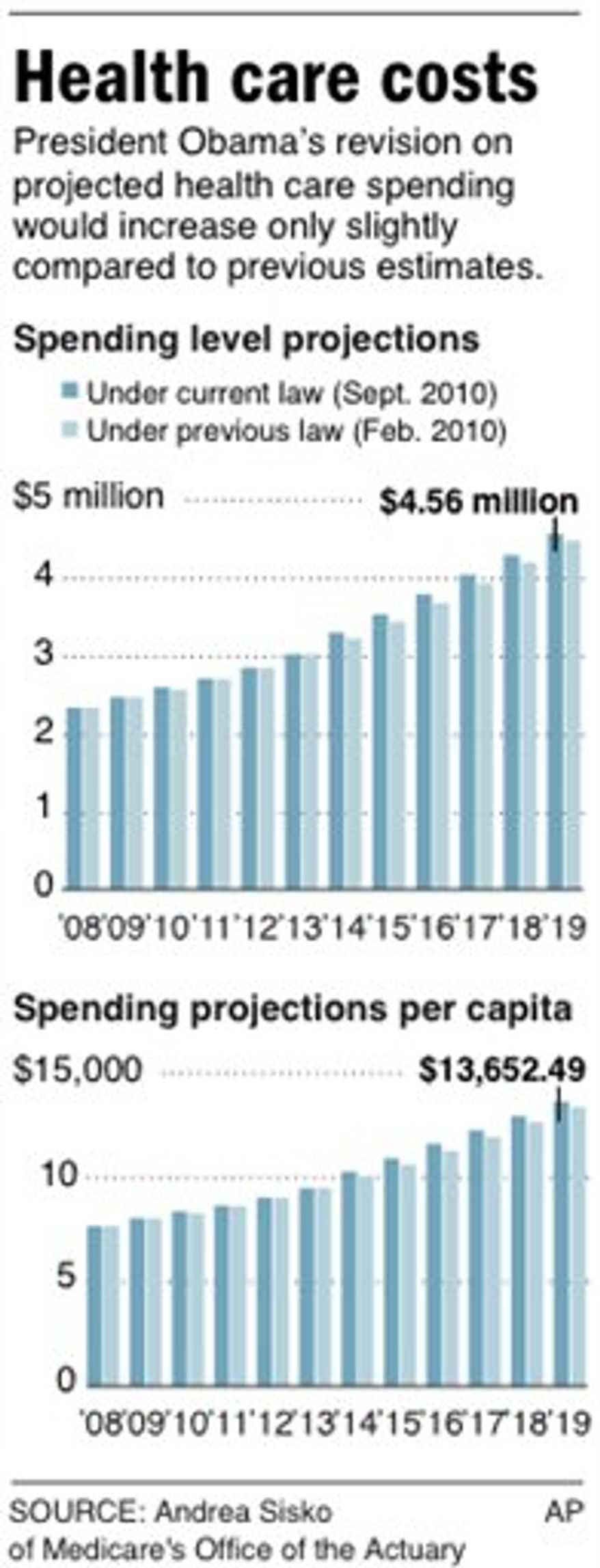Chart shows projected health care spending comparisons between new law and previous law