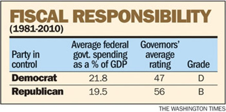 Chart: Fiscal Responsibility