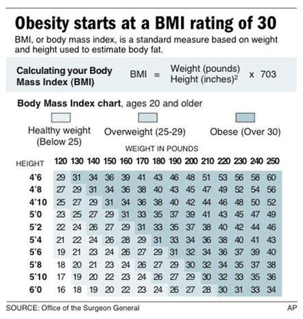 Graphic shows how to calculate your body mass index and includes a BMI chart