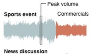 Graphic compares waveforms of randomly recorded pieces of television audio