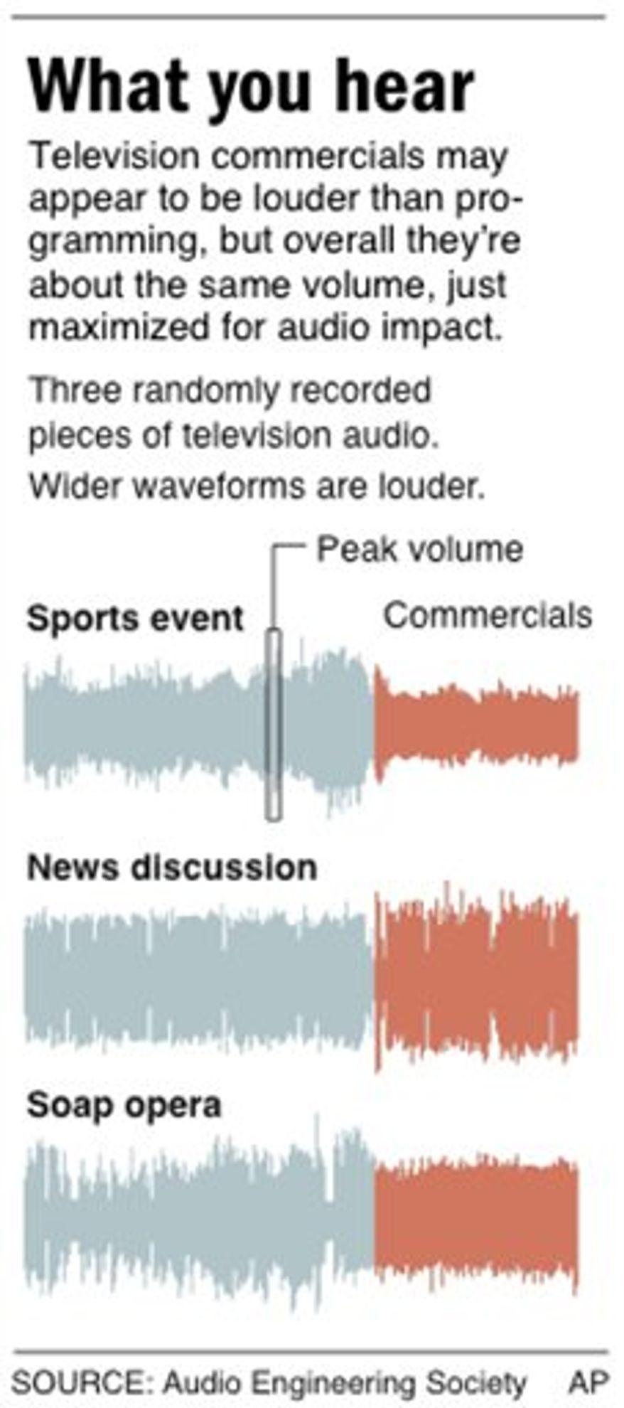 Graphic compares waveforms of randomly recorded pieces of television audio