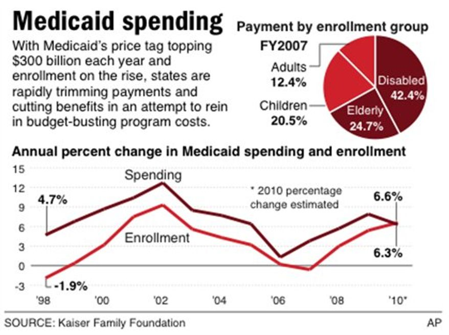 Chart shows breakdown of percentage of Medicaid costs associated with each enrollment group; and the decade long trend between enrollment and Medicaid spending.