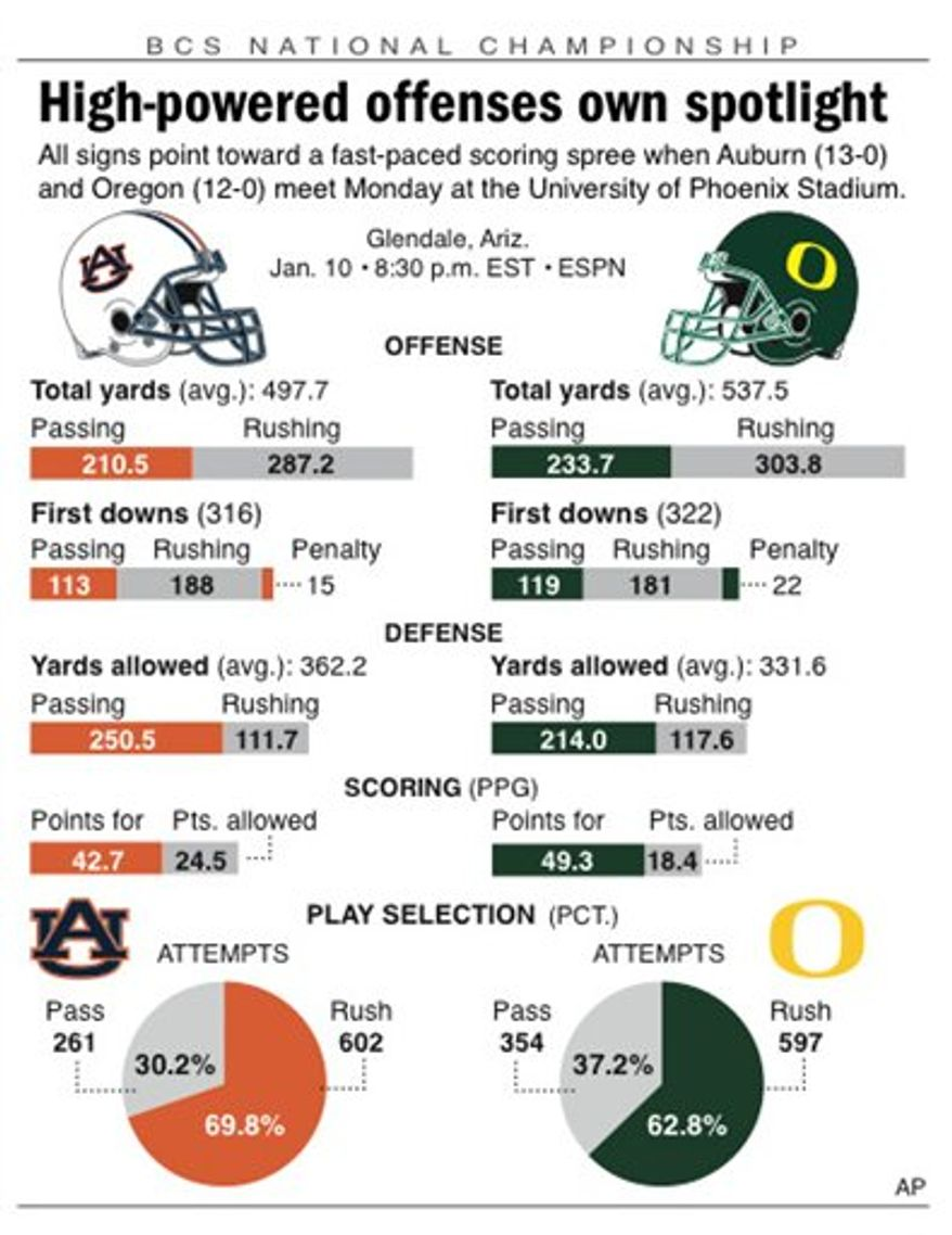 Graphic compares statistics for the Auburn Tigers and Oregon Ducks