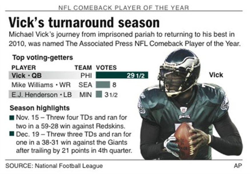 Graphic profiles AP NFL Comeback Player of the Year