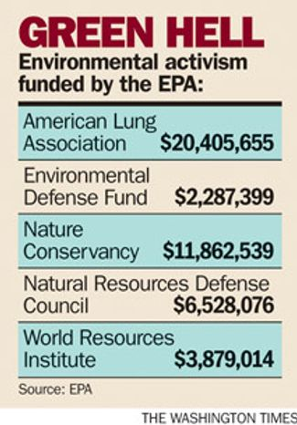 Chart: Environmental activism funded by the EPA