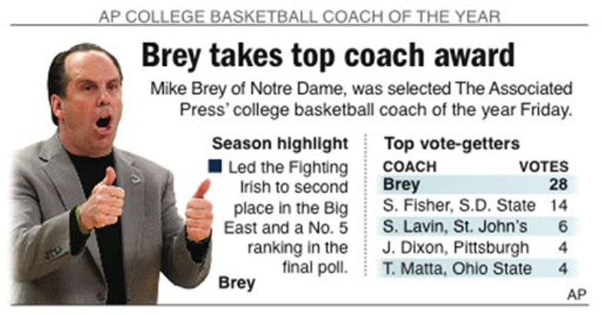 Graphic profiles at AP college coach of the year, Mike Brey of Notre Dame