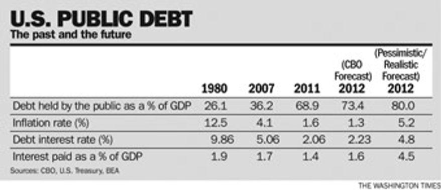 Chart: U.S. public debt