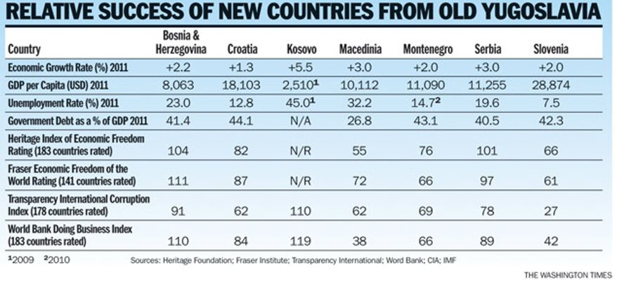 Chart: Relative success of new countries from old Yugoslavia
