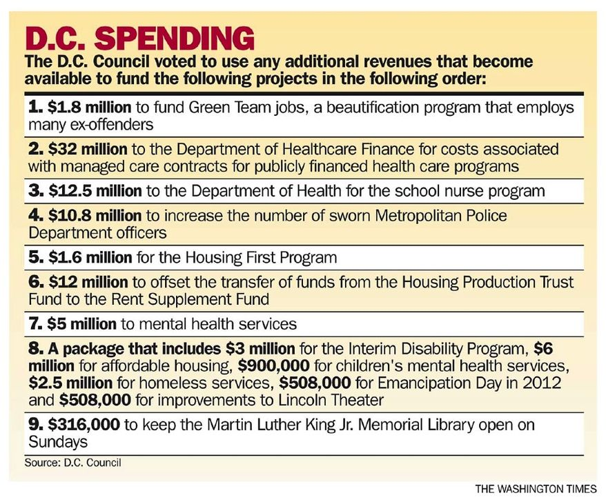 List of D.C. Council contingency spending priorities (Click to open)