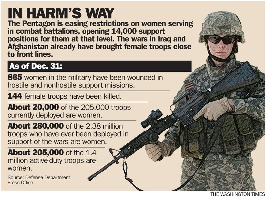 Pentagon to move women closer to front lines