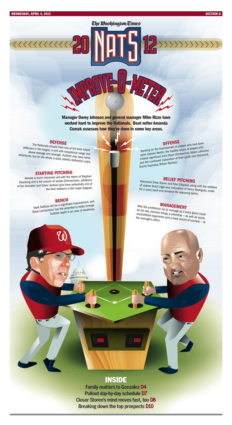 Washington Nationals 2012 preview section.