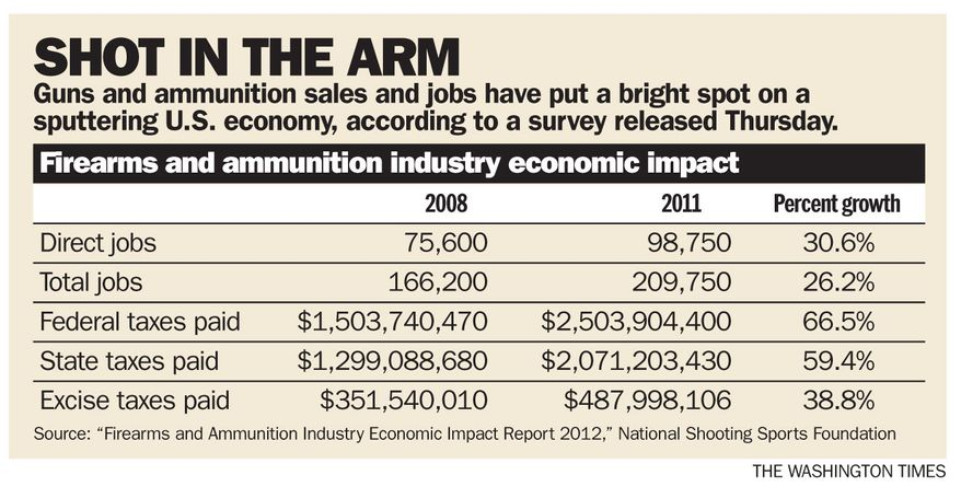 Guns and ammunition sales (The Washington Times)