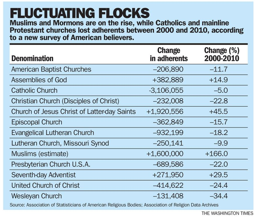 TWT Graphic: A look at shifting religious denominations (The Washington Times)