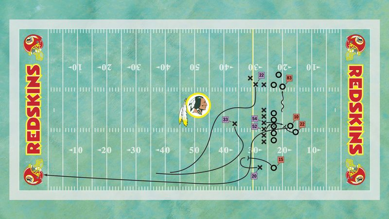 Diagramming Robert Griffin III's 76-yard touchdown run against the Vikings on Sunday. [No. 10: Redskins quarterback Robert Griffin III; No. 22: Redskins running back Evan Royster; No. 83: Redskins tight end Fred Davis; No. 15: Redskins wide receiver Joshua Morgan; No. 20: Vikings cornerback Chris Cook; No. 54: Vikings middle linebacker Jasper Brinkley; No. 52: Vikings strong-side linebacker Chad Greenway; No. 33: Vikings free safety Jamarca Sanford; No. 22: Vikings strong safety Harrison Smith] (The Washington Times)